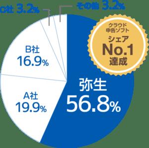 クラウド会計ソフト利用シェアNo.1