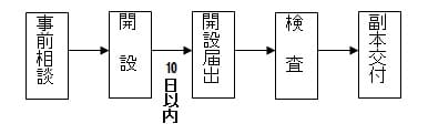 【柔道整復師】整骨院開業スケジュール