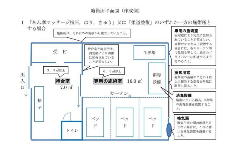 【柔道整復師】整骨院開業の施術所平面図