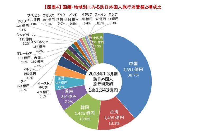 国籍別のインバウンド効果  訪日外国人旅行者消費額と構成比