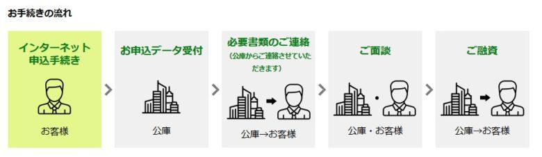 日本政策金融公庫への融資申込み手順