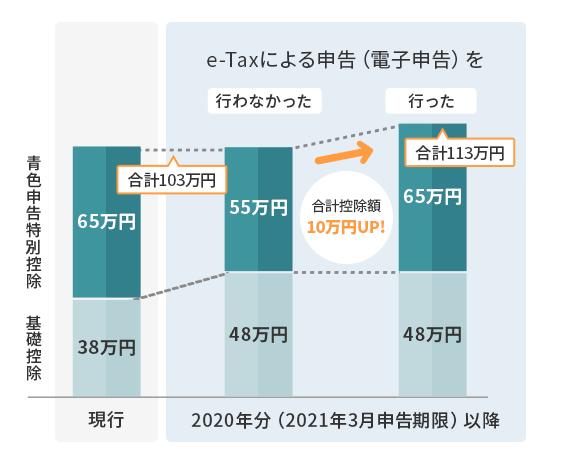 確定申告の節税2 電子申告(e-Tax)で10万円の控除UP!